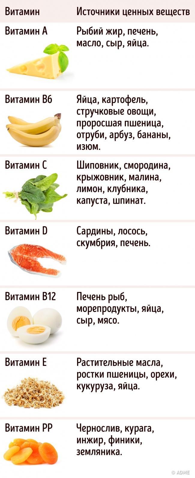 6 важных фактов, которые следует знать о приеме витаминов