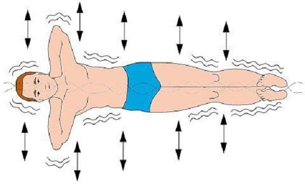 Упражнение для спины