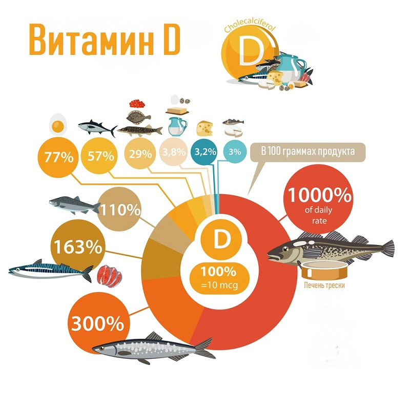 Портятся зубы, устаешь, всё время переедаешь: продукты с витамином D спешат на помощь. Пищевые источники «солнечного» витамина, которые однозначно вкуснее рыбьего жира.